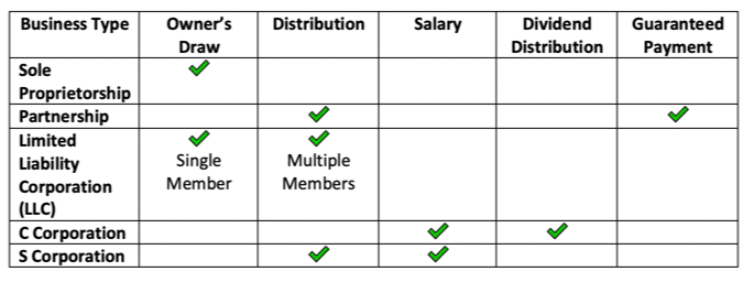 Payroll Table